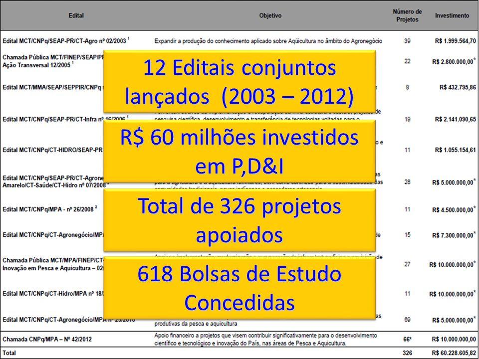 12 Editais conjuntos lançados (2003 – 2012) R$ 60 milhões investidos em P,D&I Total de 326 projetos apoiados 618 Bolsas de Estudo Concedidas