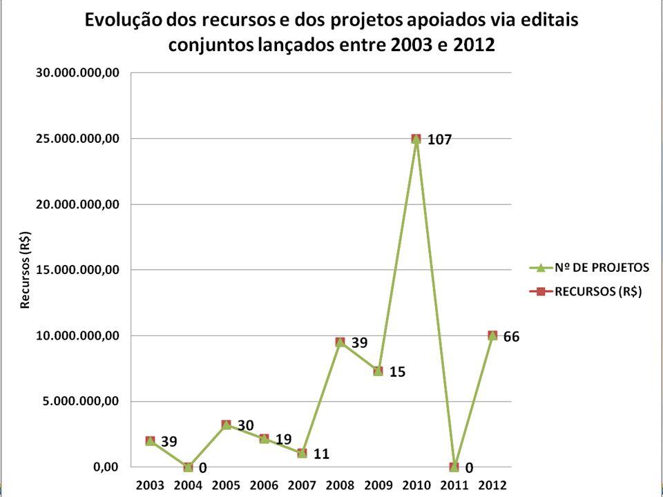 Distribuição regional dos projetos vigentes e finalizados apoiados via editais conjuntos lançados entre 2003 e 2010