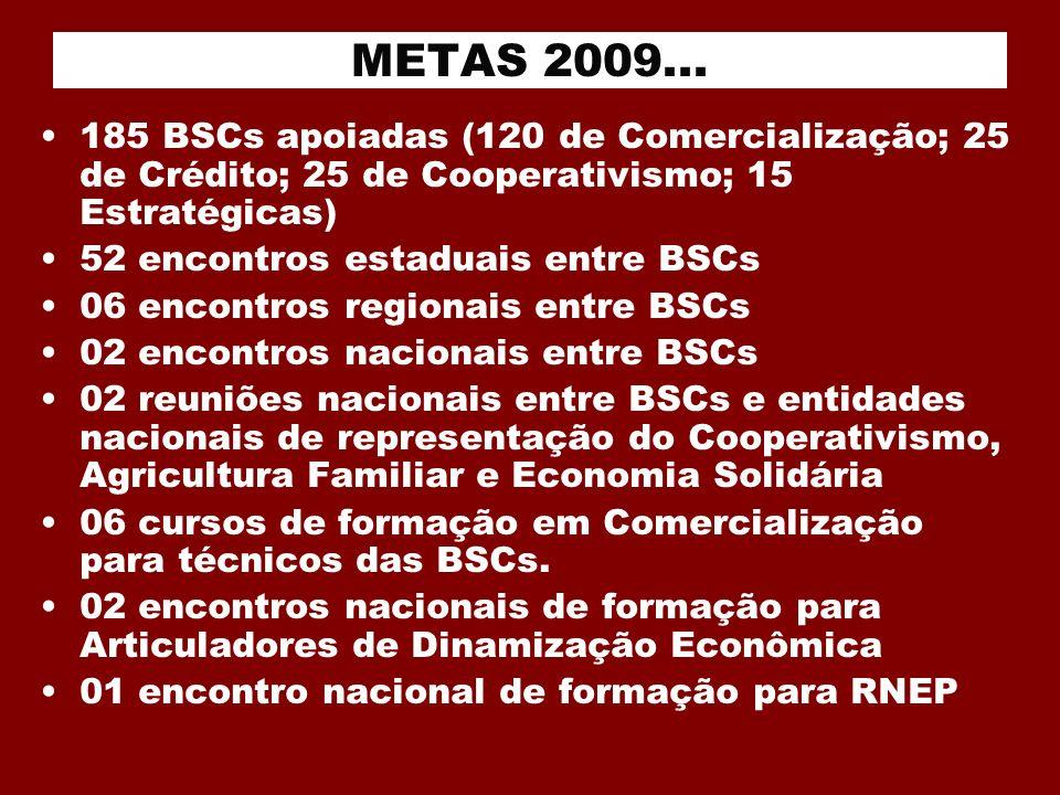 METAS 2009... 185 BSCs apoiadas (120 de Comercialização; 25 de Crédito; 25 de Cooperativismo; 15 Estratégicas) 52 encontros estaduais entre BSCs 06 en