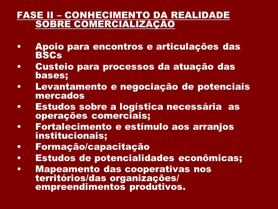 FASE II – CONHECIMENTO DA REALIDADE SOBRE COMERCIALIZAÇÃO Apoio para encontros e articulações das BSCs Custeio para processos da atuação das bases; Le