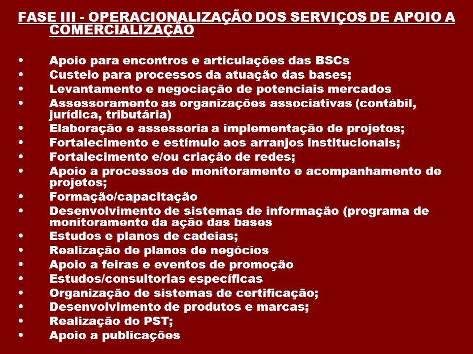 FASE III - OPERACIONALIZAÇÃO DOS SERVIÇOS DE APOIO A COMERCIALIZAÇÃO Apoio para encontros e articulações das BSCs Custeio para processos da atuação da