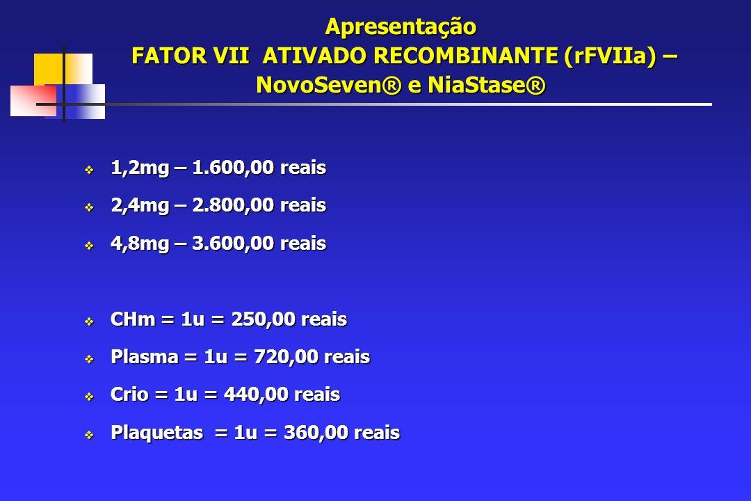 Apresentação FATOR VII ATIVADO RECOMBINANTE (rFVIIa) – NovoSeven® e NiaStase® 1,2mg – 1.600,00 reais 1,2mg – 1.600,00 reais 2,4mg – 2.800,00 reais 2,4mg – 2.800,00 reais 4,8mg – 3.600,00 reais 4,8mg – 3.600,00 reais CHm = 1u = 250,00 reais CHm = 1u = 250,00 reais Plasma = 1u = 720,00 reais Plasma = 1u = 720,00 reais Crio = 1u = 440,00 reais Crio = 1u = 440,00 reais Plaquetas = 1u = 360,00 reais Plaquetas = 1u = 360,00 reais