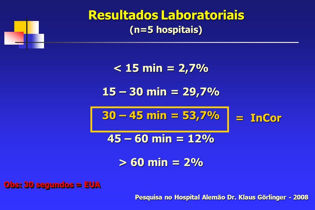 Resultados Laboratoriais (n=5 hospitais) < 15 min = 2,7% 15 – 30 min = 29,7% 30 – 45 min = 53,7% 45 – 60 min = 12% > 60 min = 2% Pesquisa no Hospital Alemão Dr.