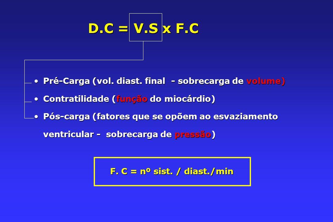 D.C = V.S x F.C Pré-Carga (vol.diast. final - sobrecarga de volume)Pré-Carga (vol.