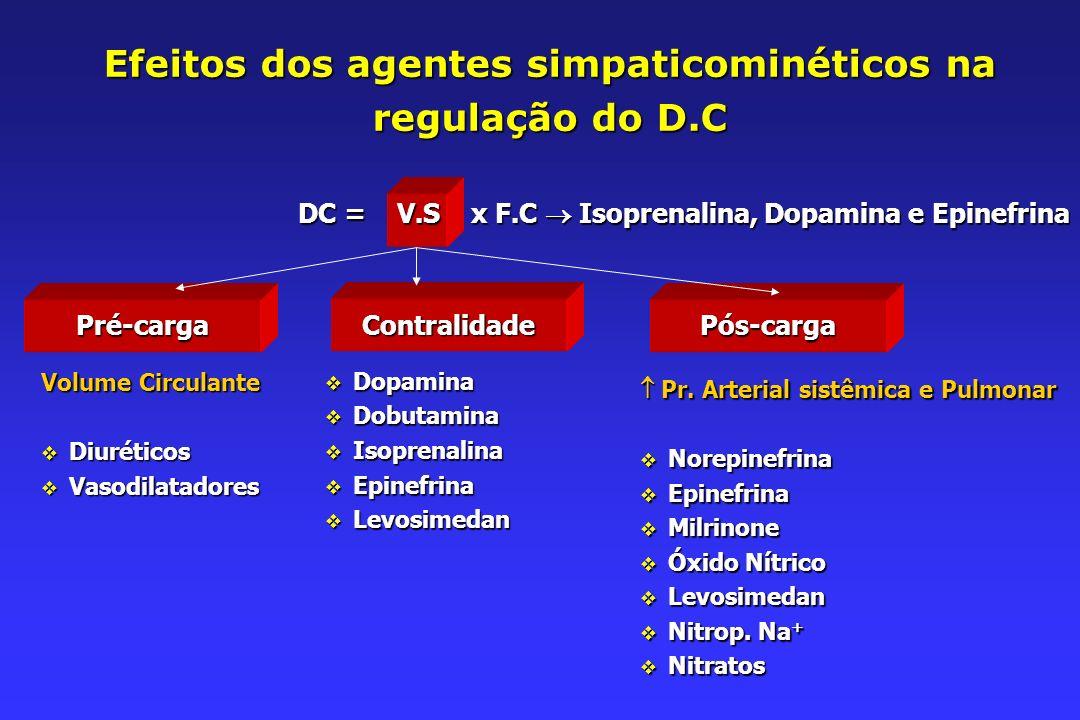 Efeitos dos agentes simpaticominéticos na regulação do D.C DC = V.S x F.C Isoprenalina, Dopamina e Epinefrina Pré-cargaContralidadePós-carga Volume Circulante Diuréticos Diuréticos Vasodilatadores Vasodilatadores Dopamina Dopamina Dobutamina Dobutamina Isoprenalina Isoprenalina Epinefrina Epinefrina Levosimedan Levosimedan Pr.