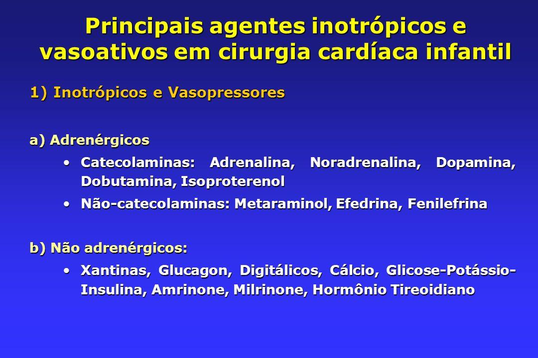 Principais agentes inotrópicos e vasoativos em cirurgia cardíaca infantil 1)Inotrópicos e Vasopressores a) Adrenérgicos Catecolaminas: Adrenalina, Noradrenalina, Dopamina, Dobutamina, IsoproterenolCatecolaminas: Adrenalina, Noradrenalina, Dopamina, Dobutamina, Isoproterenol Não-catecolaminas: Metaraminol, Efedrina, FenilefrinaNão-catecolaminas: Metaraminol, Efedrina, Fenilefrina b) Não adrenérgicos: Xantinas, Glucagon, Digitálicos, Cálcio, Glicose-Potássio- Insulina, Amrinone, Milrinone, Hormônio TireoidianoXantinas, Glucagon, Digitálicos, Cálcio, Glicose-Potássio- Insulina, Amrinone, Milrinone, Hormônio Tireoidiano