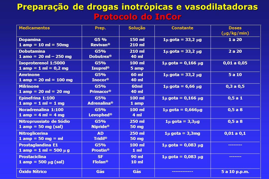 Preparação de drogas inotrópicas e vasodilatadoras Protocolo do InCor MedicamentosPrep.SoluçãoConstanteDoses ( g/kg/min) Dopamina 1 amp = 10 ml = 50mg G5 % Revivan ® 150 ml 210 ml 1 gota = 33,2 g 1 a 20 Dobutamina 1 amo = 20 ml – 250 mg G5% Dobutrex ® 210 ml 40 ml 1 gota = 33,2 g 2 a 20 Isoproterenol 1:5000 1 amp = 1 ml = 0,2 mg G5% Isuprel ® 100 ml 5 amp 1 gota = 0,166 g 0,01 a 0,05 Amrinone 1 amp = 20 ml = 100 mg G5% Inocor ® 60 ml 40 ml 1 gota = 33,2 g 5 a 10 Milrinone 1 amp = 20 ml = 20 mg G5% Primacor ® 60ml 40 ml 1 gota = 6,66 g 0,3 a 0,5 Epinefrina 1:100 1 amp = 1 ml = 1 mg G5% Adrenalina ® 100 ml 1 amp 1 gota = 0,166 g 0,5 a 1 Noradrenalina 1:100 1 amp = 4 ml = 4 mg G5% Levophed ® 100 ml 4 ml 1 gota = 0,666 g 0,5 a 8 Nitroprussiato de Sódio 1 amp = 50 mg (sal) G5% Nipride ® 250 ml 50 mg 1 gota = 3,3 g 0,5 a 8 Nitroglicerina 1 amp = 50 mg = ml AD Tridil ® 250 ml 50 mg 1 gota = 3,3mg 0,01 a 0,1 Prostaglandina E1 1 amp = 1 ml = 500 g G5% Prostin ® 100 ml 1 ml 1 gota = 0,083 g -------- Prostaciclina 1 amp = 500 g (sal) SF Flolan ® 90 ml 10 ml 1 gota = 0,083 g ------- Óxido NítricoGás ------------5 a 10 p.p.m.