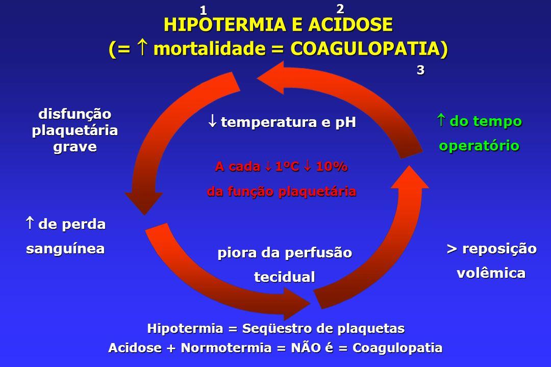 temperatura e pH temperatura e pH disfun ç ão plaquet á ria grave do tempo do tempooperatório > reposição volêmica piora da perfusão tecidual de perda de perdasanguínea HIPOTERMIA E ACIDOSE (= mortalidade = COAGULOPATIA) 12 3 A cada 1ºC 10% da função plaquetária Hipotermia = Seqüestro de plaquetas Acidose + Normotermia = NÃO é = Coagulopatia