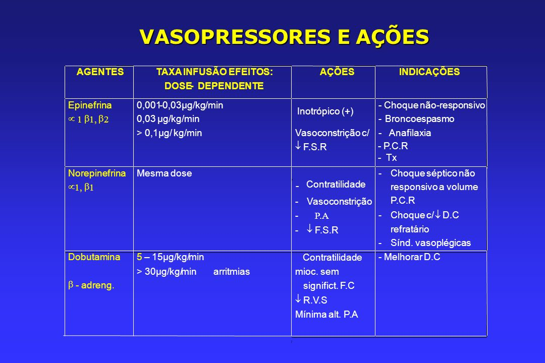 VASOPRESSORES E AÇÕES AGENTES TAXA INFUSÃO EFEITOS: DOSE-DEPENDENTE AÇÕES INDICAÇÕES Epinefrina 1 1, 2 0,001-0,03µg/kg/min > 0,1µg/ kg/min Inotrópico (+) Vasoconstrição c/ F.S.R - Choque não-responsivo - Broncoespasmo - Anafilaxia - P.C.R - Tx Norepinefrina 1, 1 Mesma dose - Contratilidade - Vasoconstrição - P.A - F.S.R - Choque séptico não responsivo a volume P.C.R - Choque c/ D.C refratário - Sínd.