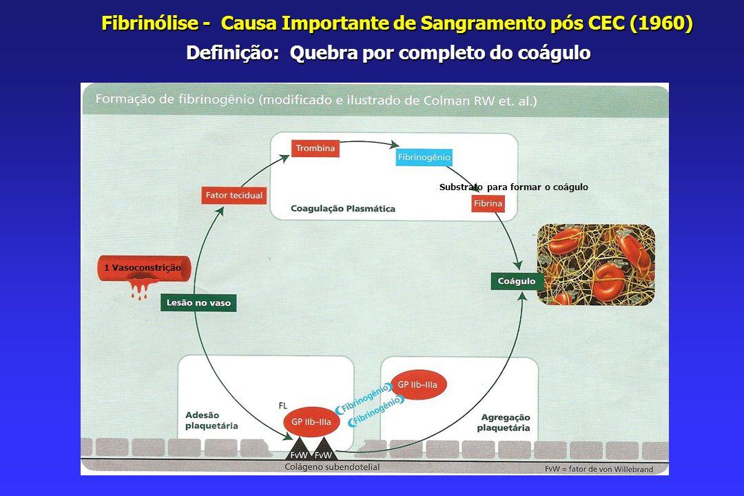 PIRÂMIDE DE TERAPIA DA COAGULOPATIA Acidose.Hipotermia.