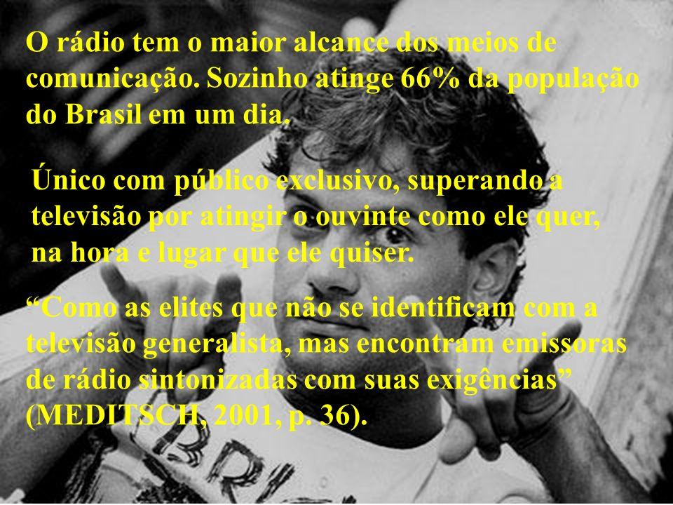O rádio tem o maior alcance dos meios de comunicação. Sozinho atinge 66% da população do Brasil em um dia. Único com público exclusivo, superando a te