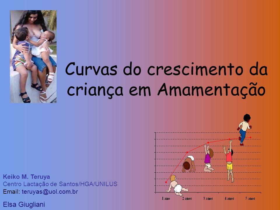 Curvas do crescimento da criança em Amamentação Keiko M. Teruya Centro Lactação de Santos/HGA/UNILUS Email: teruyas@uol.com.br Elsa Giugliani