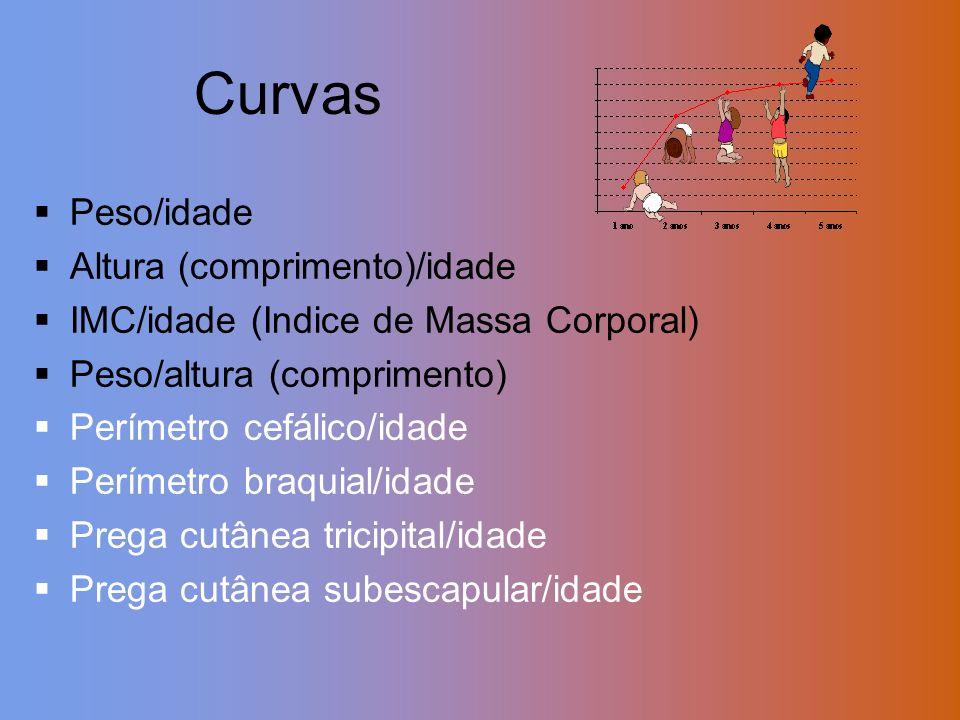 Peso/idade Altura (comprimento)/idade IMC/idade (Indice de Massa Corporal) Peso/altura (comprimento) Perímetro cefálico/idade Perímetro braquial/idade