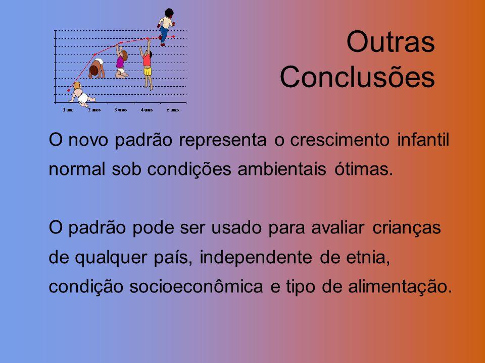 Outras Conclusões O novo padrão representa o crescimento infantil normal sob condições ambientais ótimas. O padrão pode ser usado para avaliar criança