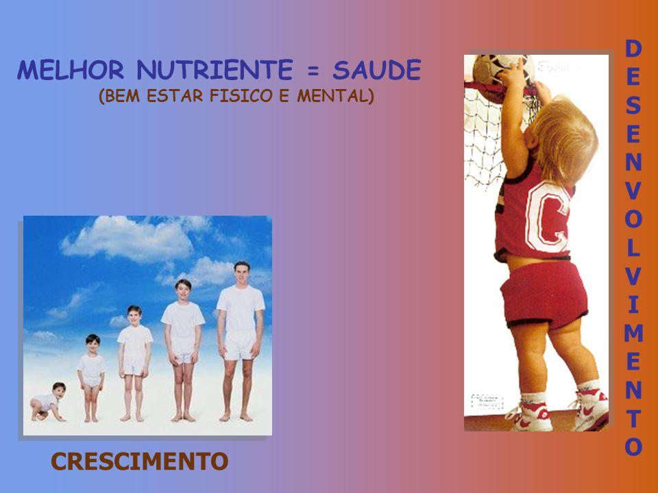 CRESCIMENTO DESENVOLVIMENTO DESENVOLVIMENTO MELHOR NUTRIENTE = SAUDE (BEM ESTAR FISICO E MENTAL)