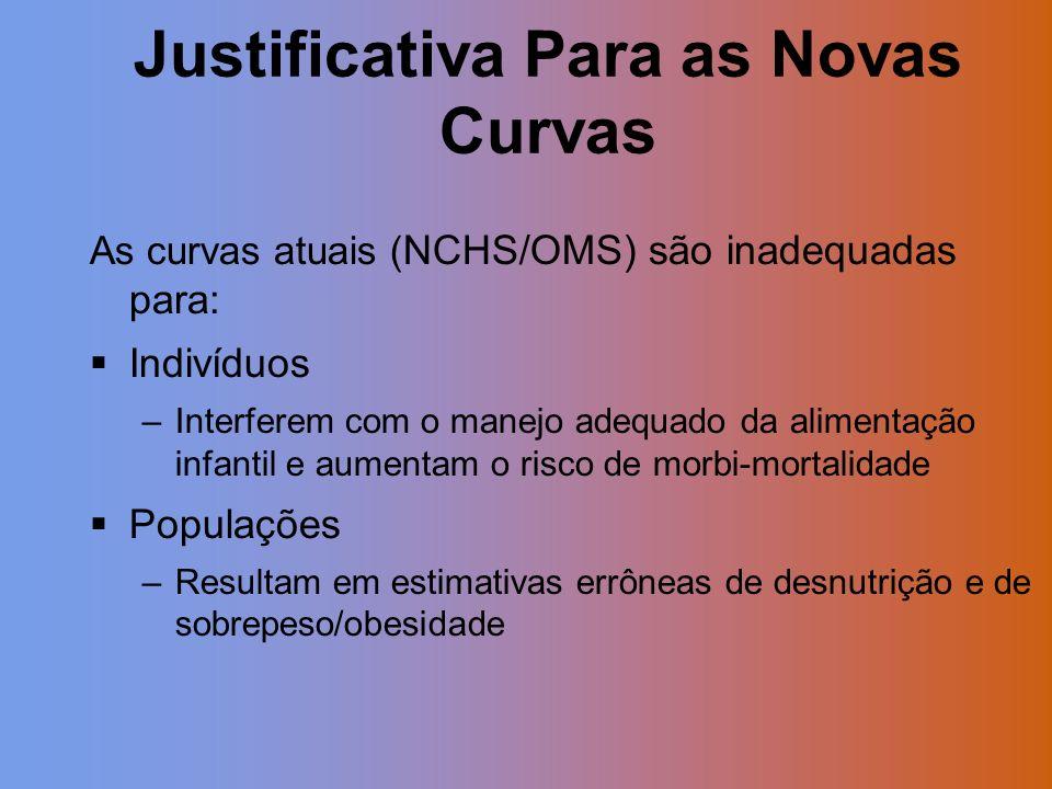 Justificativa Para as Novas Curvas As curvas atuais ( NCHS/OMS) são inadequadas para: Indivíduos –Interferem com o manejo adequado da alimentação infa