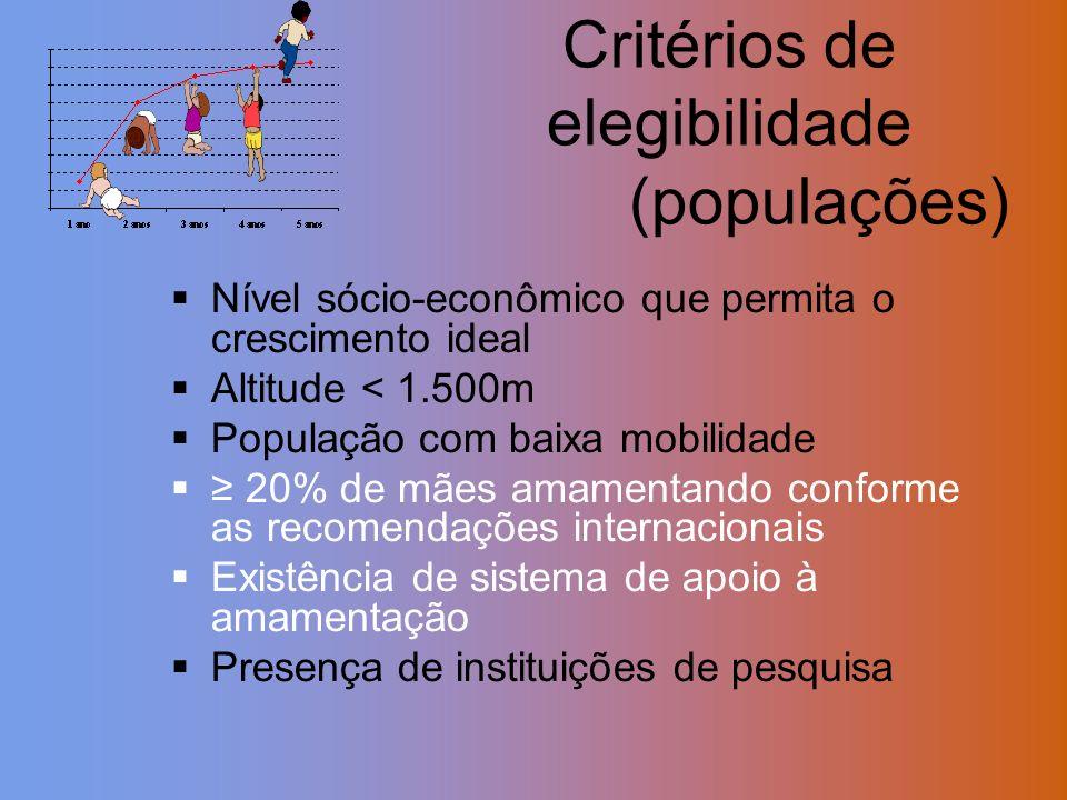 Nível sócio-econômico que permita o crescimento ideal Altitude < 1.500m População com baixa mobilidade 20% de mães amamentando conforme as recomendaçõ
