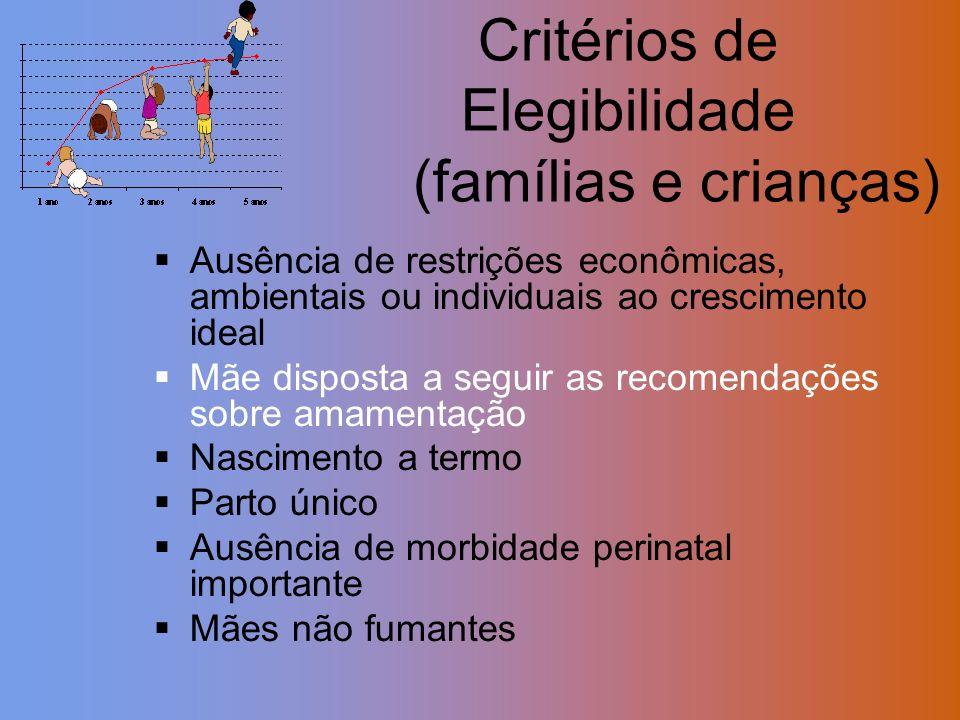 Ausência de restrições econômicas, ambientais ou individuais ao crescimento ideal Mãe disposta a seguir as recomendações sobre amamentação Nascimento