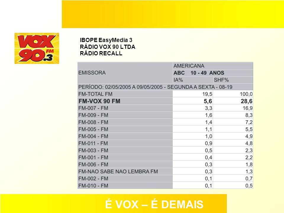 IBOPE EasyMedia 3 RÁDIO VOX 90 LTDA RÁDIO RECALL É VOX – É DEMAIS