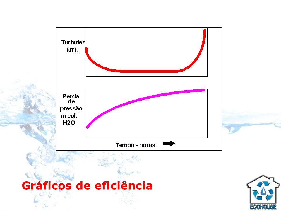 O mecanismo de filtração Em cada ciclo de trabalho, com o passar do tempo de filtração, é percebida a redução de poros livres, pela retenção das partículas.