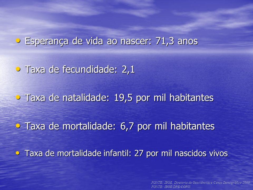 Esperança de vida ao nascer: 71,3 anos Esperança de vida ao nascer: 71,3 anos Taxa de fecundidade: 2,1 Taxa de fecundidade: 2,1 Taxa de natalidade: 19