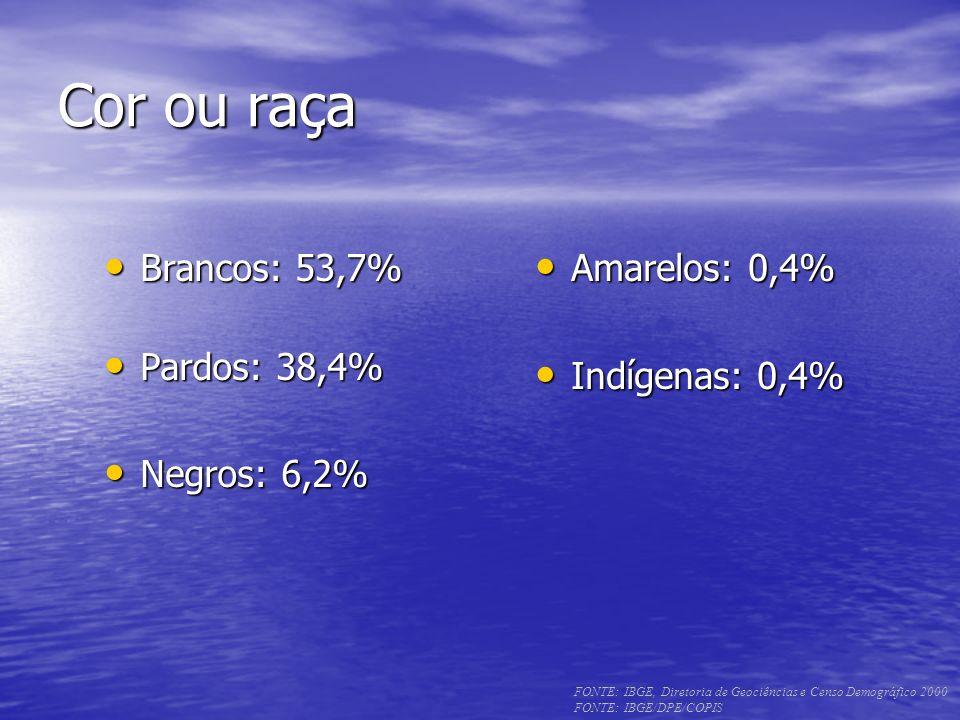 Cor ou raça Brancos: 53,7% Brancos: 53,7% Pardos: 38,4% Pardos: 38,4% Negros: 6,2% Negros: 6,2% Amarelos: 0,4% Amarelos: 0,4% Indígenas: 0,4% Indígena