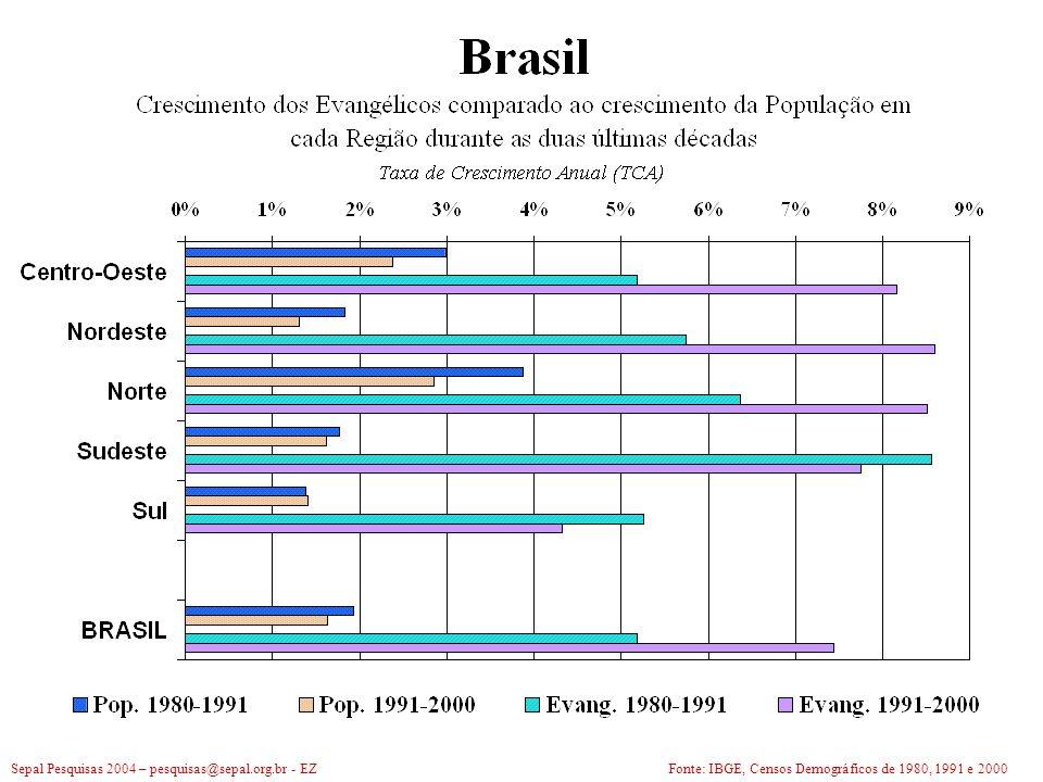 Sepal Pesquisas 2004 – pesquisas@sepal.org.br - EZFonte: IBGE, Censos Demográficos de 1980, 1991 e 2000