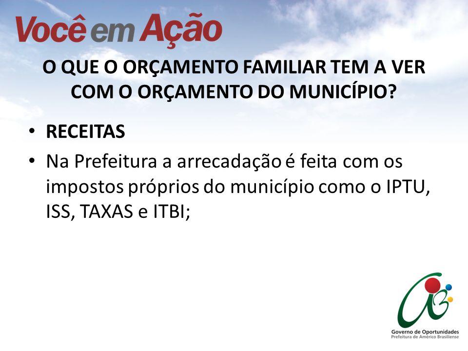 RECEITAS Na Prefeitura a arrecadação é feita com os impostos próprios do município como o IPTU, ISS, TAXAS e ITBI; O QUE O ORÇAMENTO FAMILIAR TEM A VE