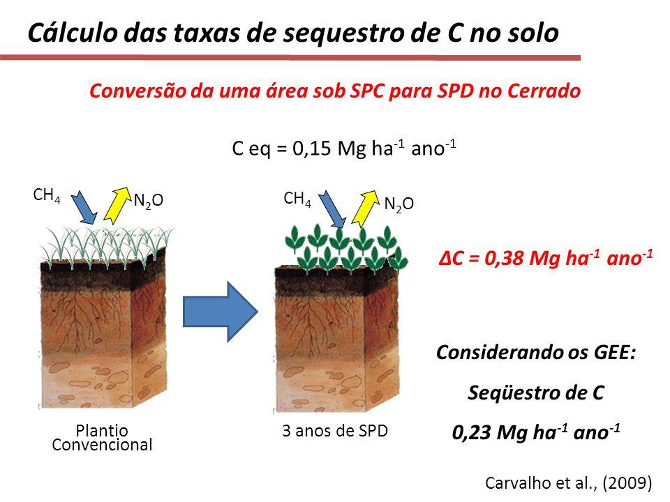 Conversão da uma área sob SPC para SPD no Cerrado Plantio Convencional 3 anos de SPD ΔC = 0,38 Mg ha -1 ano -1 CH 4 N2ON2O C eq = 0,15 Mg ha -1 ano -1