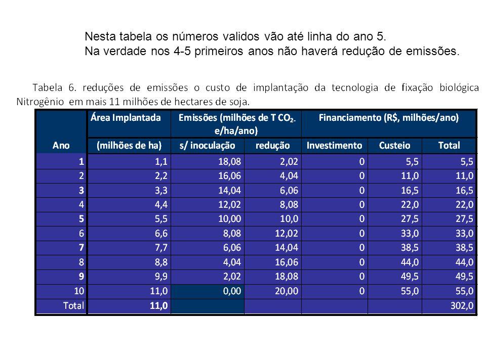 Nesta tabela os números validos vão até linha do ano 5. Na verdade nos 4-5 primeiros anos não haverá redução de emissões.