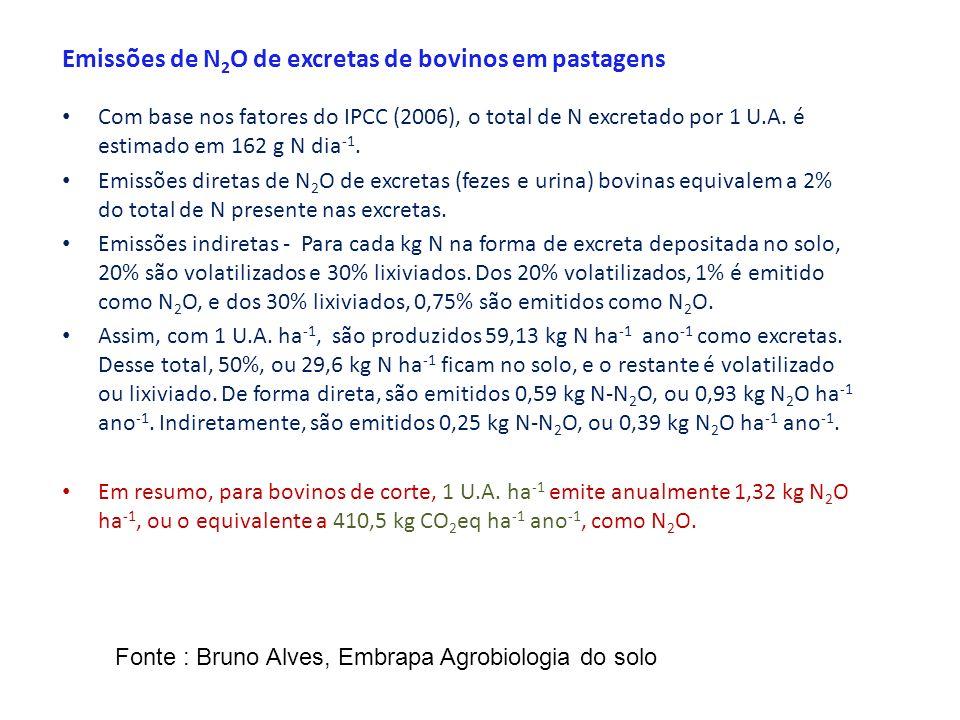 Emissões de N 2 O de excretas de bovinos em pastagens Com base nos fatores do IPCC (2006), o total de N excretado por 1 U.A. é estimado em 162 g N dia