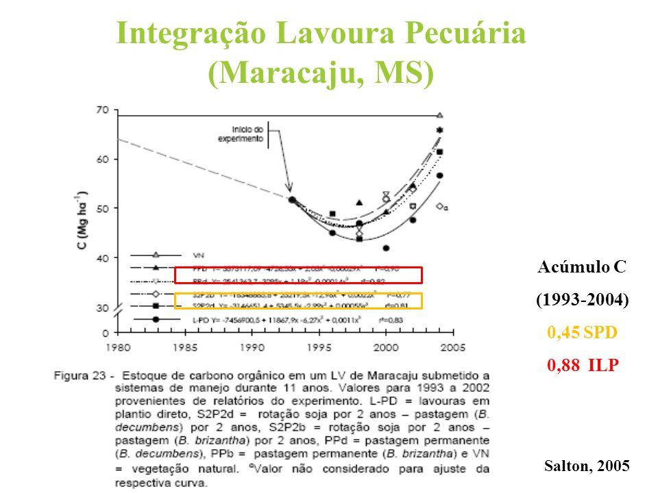 Integração Lavoura Pecuária (Maracaju, MS) Salton, 2005 Acúmulo C (1993-2004) 0,45 SPD 0,88 ILP