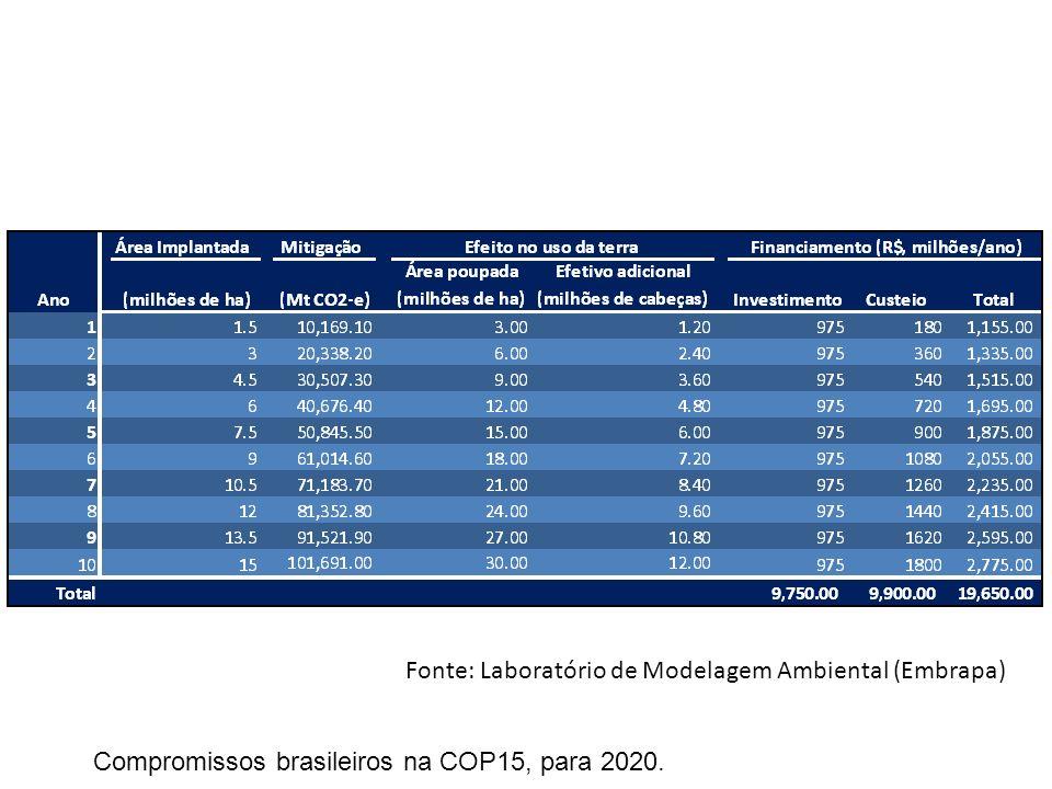 Fonte: Laboratório de Modelagem Ambiental (Embrapa) Compromissos brasileiros na COP15, para 2020.
