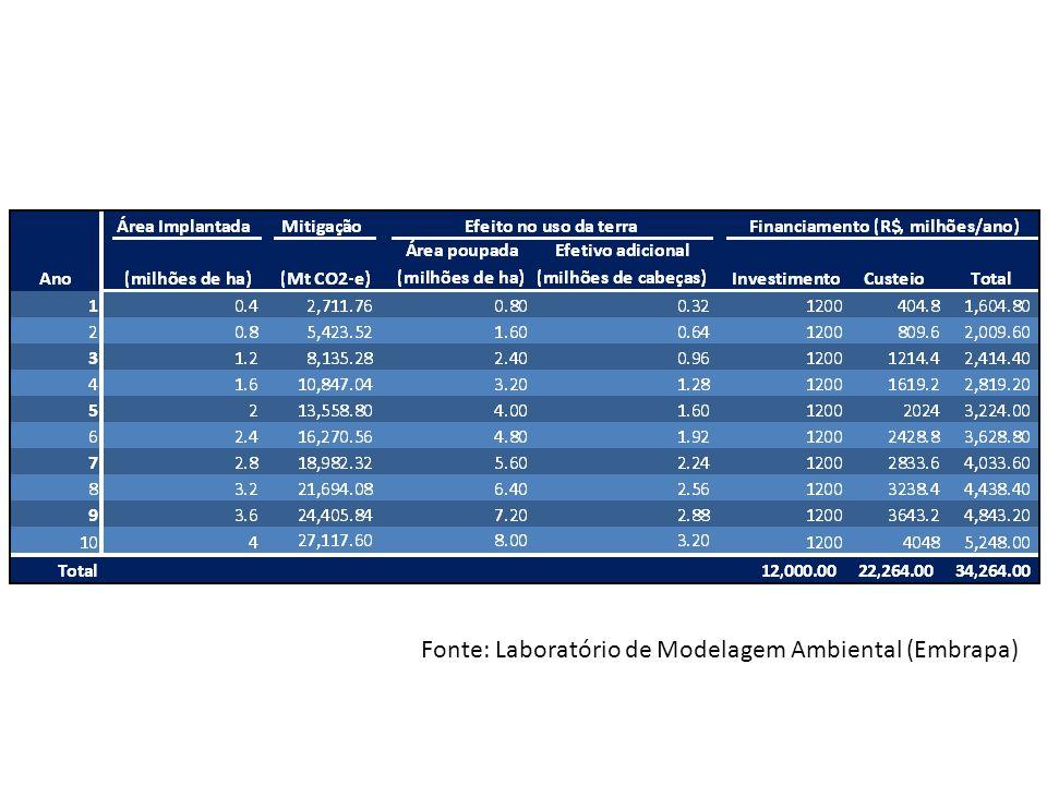 Conversão da uma área sob SPC para SPD no Cerrado Plantio Convencional 3 anos de SPD ΔC = 0,38 Mg ha -1 ano -1 CH 4 N2ON2O C eq = 0,15 Mg ha -1 ano -1 CH 4 N2ON2O Considerando os GEE: Seqüestro de C 0,23 Mg ha -1 ano -1 Cálculo das taxas de sequestro de C no solo Carvalho et al., (2009)