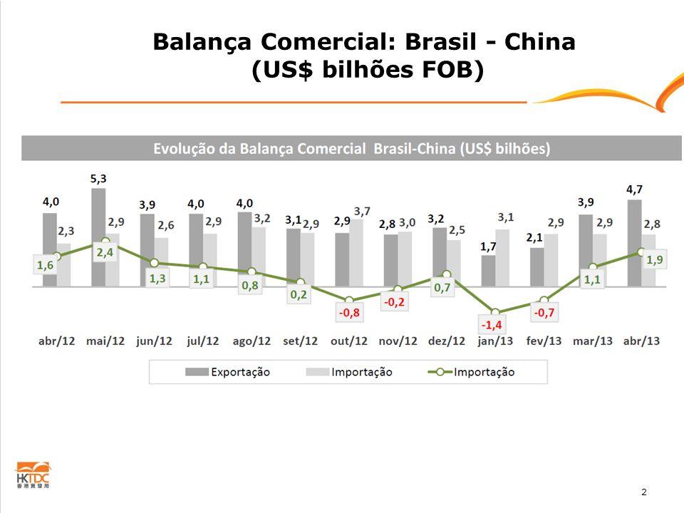 2 Balança Comercial: Brasil - China (US$ bilhões FOB)