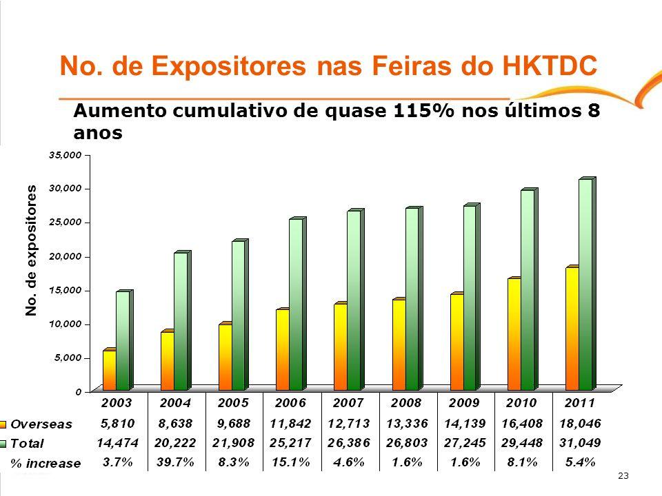 23 No. de Expositores nas Feiras do HKTDC Aumento cumulativo de quase 115% nos últimos 8 anos No. de expositores