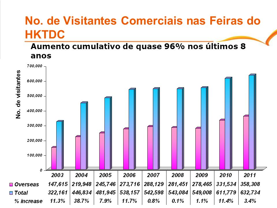24 No. de Visitantes Comerciais nas Feiras do HKTDC Aumento cumulativo de quase 96% nos últimos 8 anos No. de visitantes