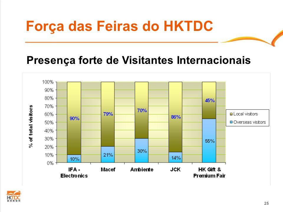 25 Força das Feiras do HKTDC Presença forte de Visitantes Internacionais