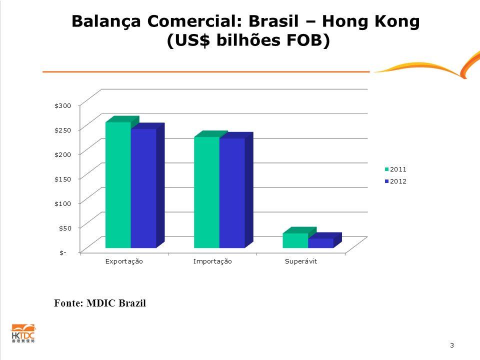 3 Balança Comercial: Brasil – Hong Kong (US$ bilhões FOB) Fonte: MDIC Brazil