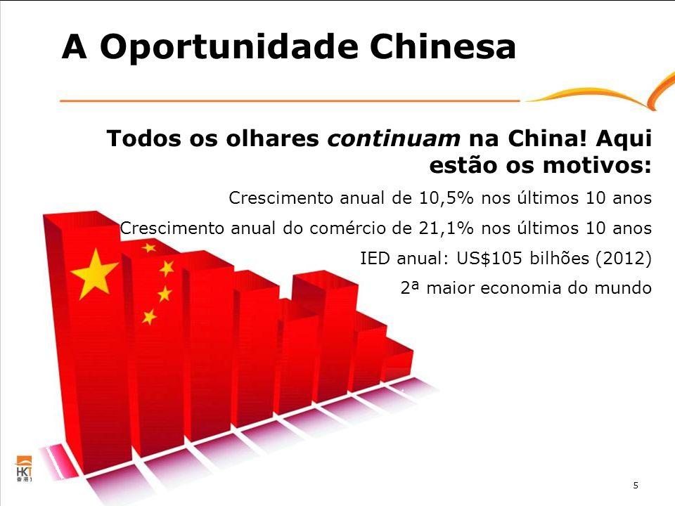 5 A Oportunidade Chinesa Todos os olhares continuam na China! Aqui estão os motivos: Crescimento anual de 10,5% nos últimos 10 anos Crescimento anual