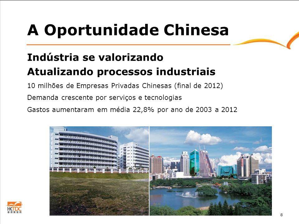 8 Indústria se valorizando Atualizando processos industriais 10 milhões de Empresas Privadas Chinesas (final de 2012) Demanda crescente por serviços e
