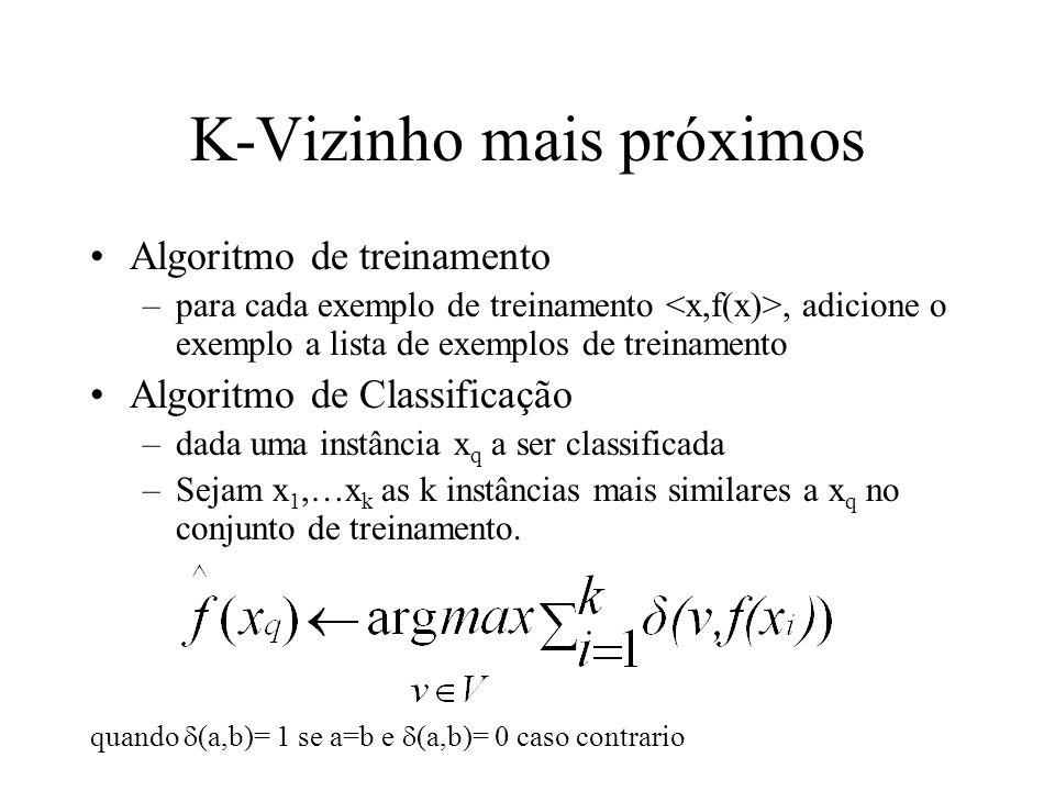 K-Vizinho mais próximos Algoritmo de treinamento –para cada exemplo de treinamento, adicione o exemplo a lista de exemplos de treinamento Algoritmo de