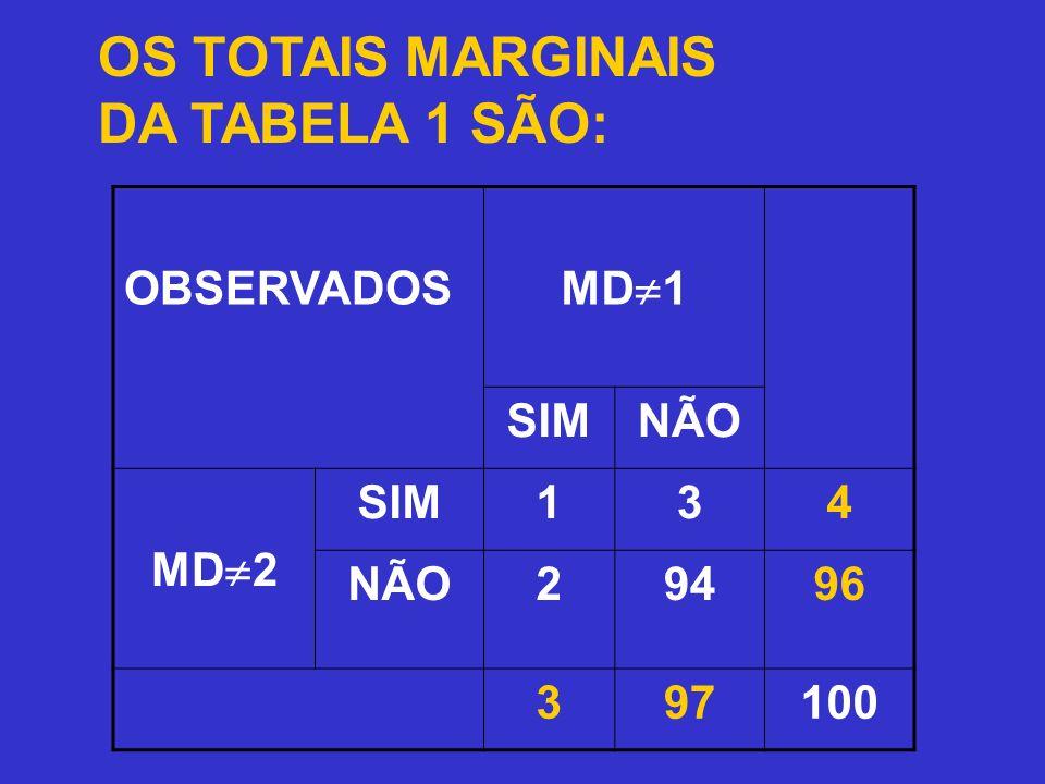 OS TOTAIS MARGINAIS DA TABELA 1 SÃO: OBSERVADOS MD 1 SIMNÃO MD 2 SIM134 NÃO29496 397100