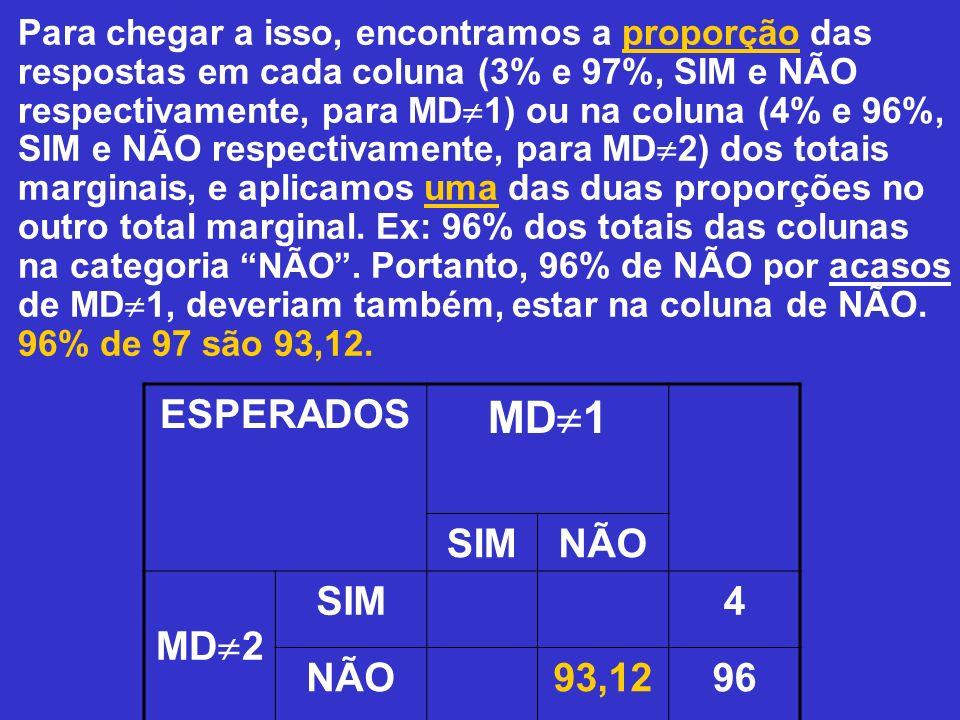 Para chegar a isso, encontramos a proporção das respostas em cada coluna (3% e 97%, SIM e NÃO respectivamente, para MD 1) ou na coluna (4% e 96%, SIM