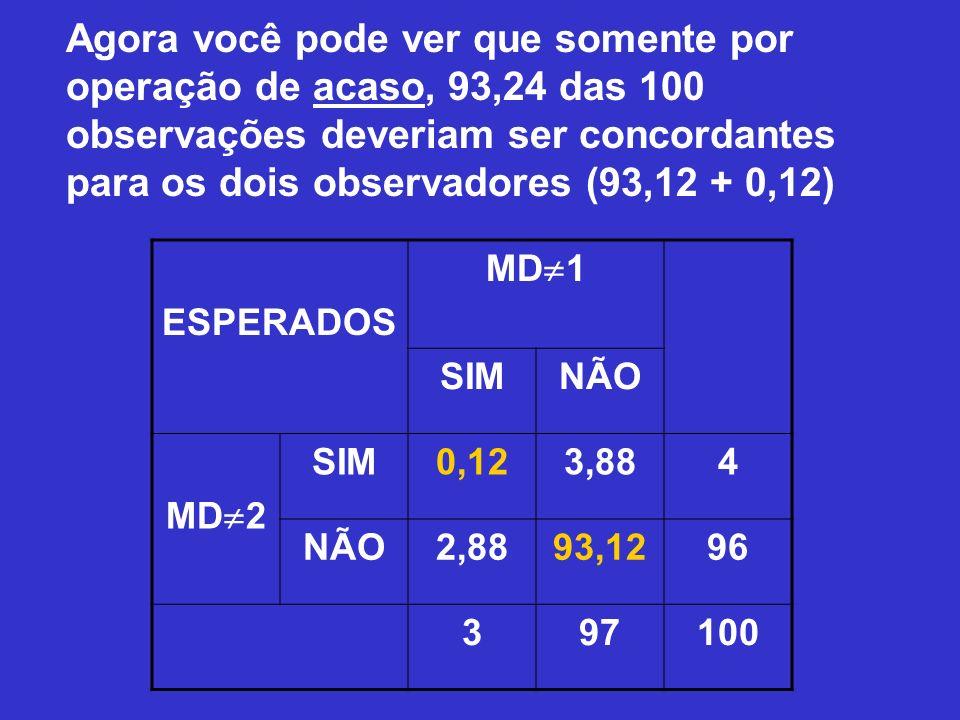 Agora você pode ver que somente por operação de acaso, 93,24 das 100 observações deveriam ser concordantes para os dois observadores (93,12 + 0,12) ES