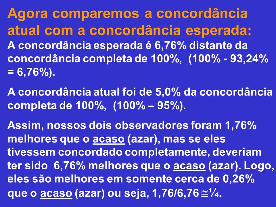 Agora comparemos a concordância atual com a concordância esperada: A concordância esperada é 6,76% distante da concordância completa de 100%, (100% -