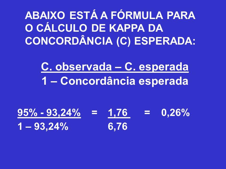 ABAIXO ESTÁ A FÓRMULA PARA O CÁLCULO DE KAPPA DA CONCORDÂNCIA (C) ESPERADA: C. observada – C. esperada 1 – Concordância esperada 95% - 93,24% =1,76 =