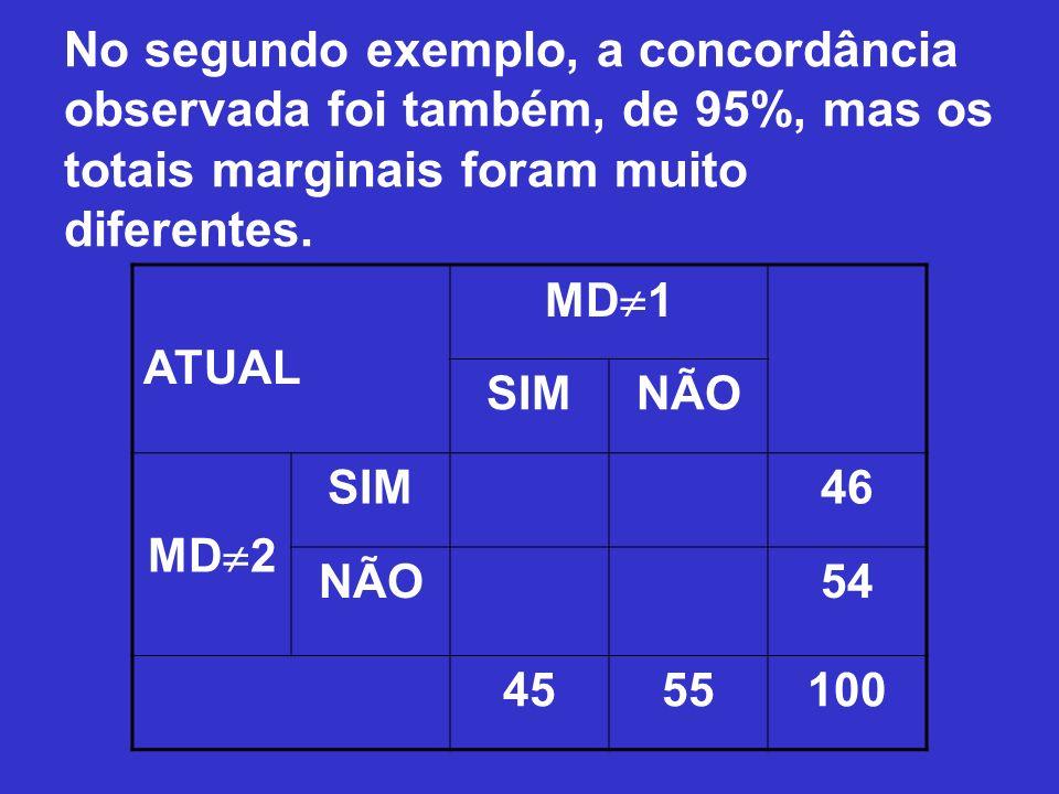 No segundo exemplo, a concordância observada foi também, de 95%, mas os totais marginais foram muito diferentes. ATUAL MD 1 SIMNÃO MD 2 SIM46 NÃO54 45