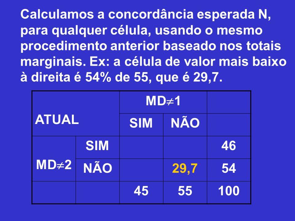 Calculamos a concordância esperada N, para qualquer célula, usando o mesmo procedimento anterior baseado nos totais marginais. Ex: a célula de valor m