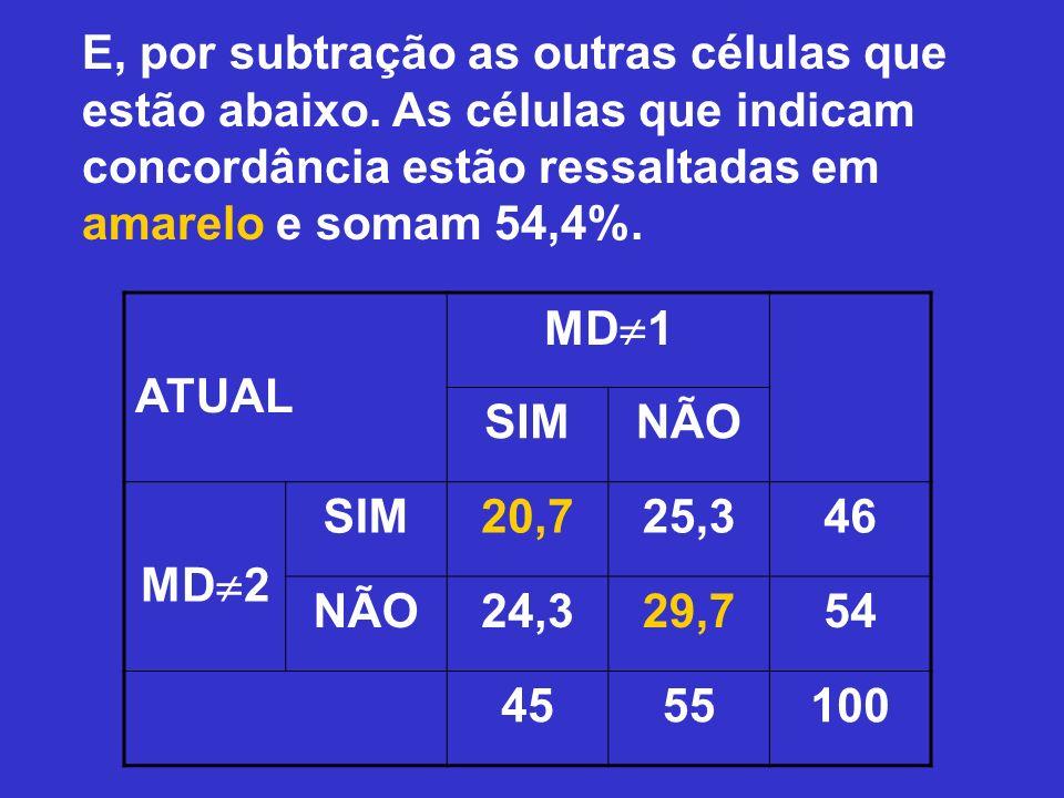 E, por subtração as outras células que estão abaixo. As células que indicam concordância estão ressaltadas em amarelo e somam 54,4%. ATUAL MD 1 SIMNÃO